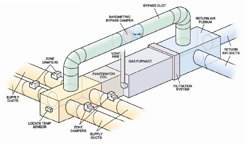 Air Duct System : Oak park furnace ac residential